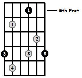 Diminished Arpeggio Frets Position 3