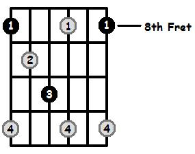 Diminished Arpeggio Frets Position 4