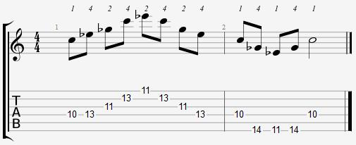 Diminished Arpeggio Frets Position 5