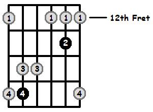Major 7 Arpeggio Frets Position 5