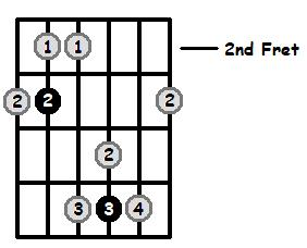 Major 7 Arpeggio Frets Position 1