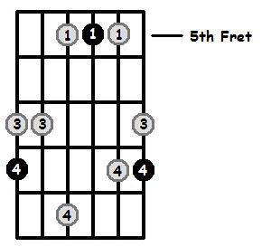 Major 7 Arpeggio Frets Position 2