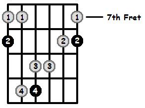 Major 7 Arpeggio Frets Position 3