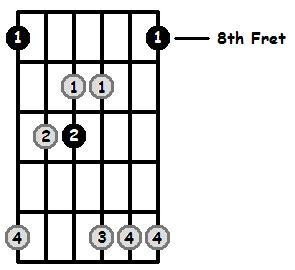 Major 7 Arpeggio Frets Position 4