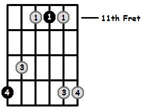 F Sharp Major Arpeggio 11th Position Frets