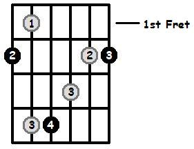 F Sharp Major Arpeggio 1st Position Frets