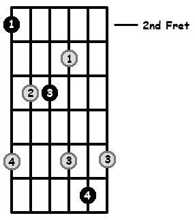 F Sharp Major Arpeggio 2nd Position Frets