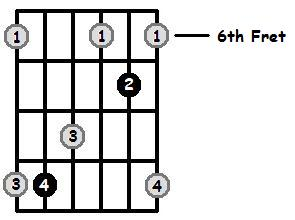 F Sharp Major Arpeggio 6th Position Frets