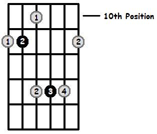 G Sharp Major Arpeggio 10th Position Frets