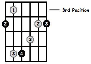 G Sharp Major Arpeggio 3rd Position Frets