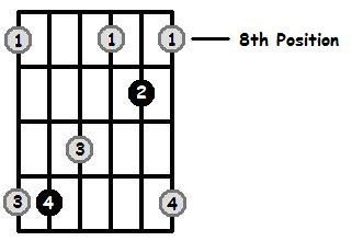 G Sharp Major Arpeggio 8th Position Frets