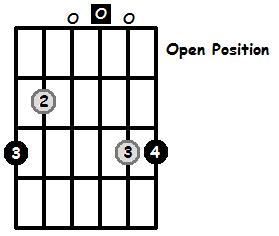 G Major Arpeggio Open Position Frets