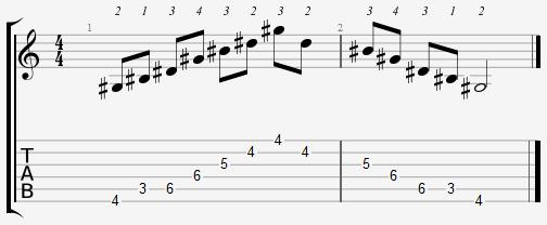 G Sharp Major Arpeggio 3rd Position Notes