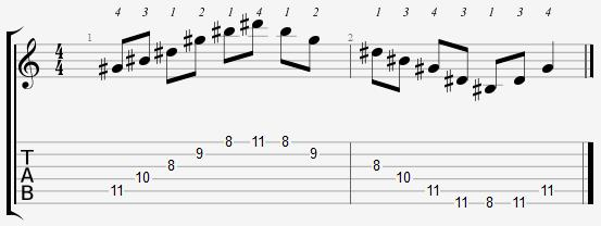 G Sharp Major Arpeggio 8th Position Notes