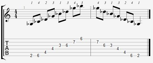 G Flat Major Arpeggio 2nd Position Notes