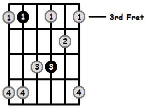 Minor 7 Arpeggio Frets Position 1