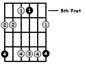 Minor 7 Arpeggio Frets Position 2