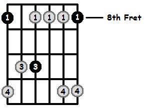 Minor 7 Arpeggio Frets Position 3