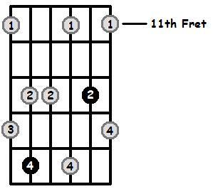 Minor7b5 Arpeggio Frets Position 5