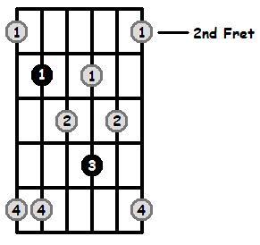 Minor7b5 Arpeggio Frets Position 1