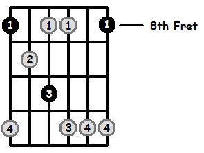 Minor7b5 Arpeggio Frets Position 3
