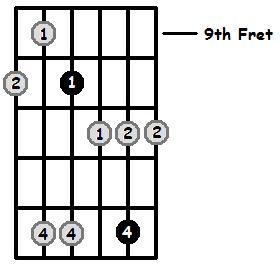 Minor7b5 Arpeggio Frets Position 4
