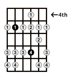 D-Dorian-Mode-4th-Position