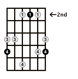 Major7-Arpeggio-Frets-Key-A-Pos-2-Shape-5