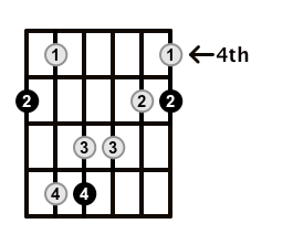 Major7-Arpeggio-Frets-Key-A-Pos-4-Shape-1