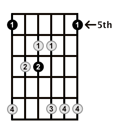 Major7-Arpeggio-Frets-Key-A-Pos-5-Shape-2