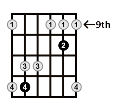 Major7-Arpeggio-Frets-Key-A-Pos-9-Shape-3