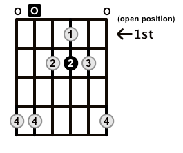 Major7-Arpeggio-Frets-Key-A-Pos-Open-Shape-0