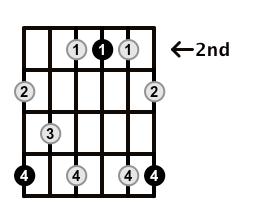 Dominant7-Arpeggio-Frets-Key-A-Pos-2-Shape-5