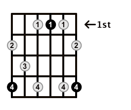 Dominant7-Arpeggio-Frets-Key-Ab-Pos-1-Shape-5