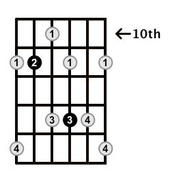 Dominant7-Arpeggio-Frets-Key-Ab-Pos-10-Shape-4