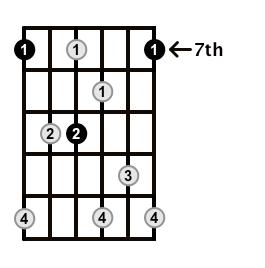 Dominant7-Arpeggio-Frets-Key-B-Pos-7-Shape-2