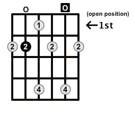 Dominant7-Arpeggio-Frets-Key-B-Pos-Open-Shape-0