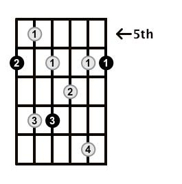 Dominant7-Arpeggio-Frets-Key-Bb-Pos-5-Shape-1