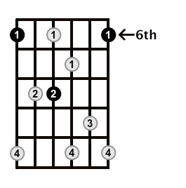 Dominant7-Arpeggio-Frets-Key-Bb-Pos-6-Shape-2