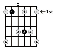 Dominant7-Arpeggio-Frets-Key-Bb-Pos-Open-Shape-0