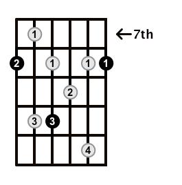 Dominant7-Arpeggio-Frets-Key-C-Pos-7-Shape-1