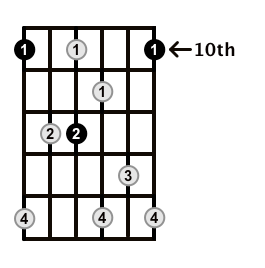 Dominant7-Arpeggio-Frets-Key-D-Pos-10-Shape-2