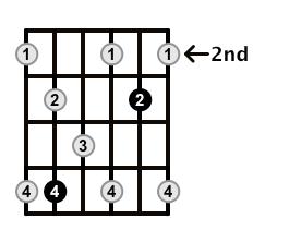 Dominant7-Arpeggio-Frets-Key-D-Pos-2-Shape-3