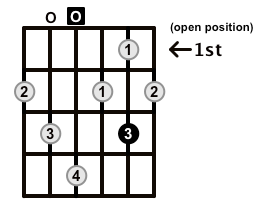 Dominant7-Arpeggio-Frets-Key-D-Pos-Open-Shape-0