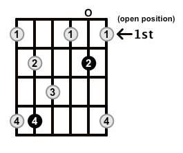 Dominant7-Arpeggio-Frets-Key-Db-Pos-Open-Shape-0
