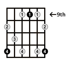 Dominant7-Arpeggio-Frets-Key-E-Pos-9-Shape-5
