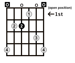 Dominant7-Arpeggio-Frets-Key-E-Pos-Open-Shape-0
