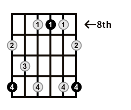 Dominant7-Arpeggio-Frets-Key-Eb-Pos-8-Shape-5