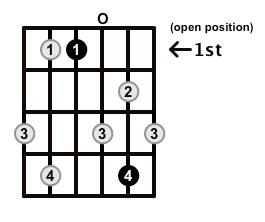 Dominant7-Arpeggio-Frets-Key-Eb-Pos-Open-Shape-0