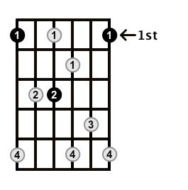 Dominant7-Arpeggio-Frets-Key-F-Pos-1-Shape-2